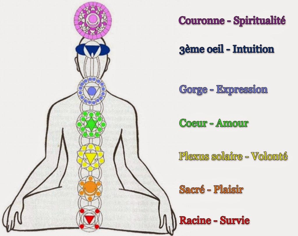 Chakras: initiation et exercices